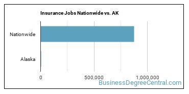Insurance Jobs Nationwide vs. AK