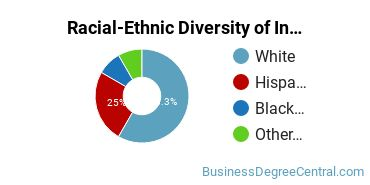 Racial-Ethnic Diversity of Insurance Associate's Degree Students