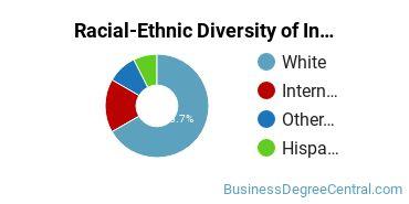 Racial-Ethnic Diversity of Insurance Graduate Certificate Students