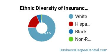 Insurance Majors in IL Ethnic Diversity Statistics