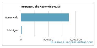 Insurance Jobs Nationwide vs. MI