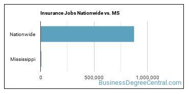 Insurance Jobs Nationwide vs. MS
