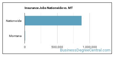 Insurance Jobs Nationwide vs. MT