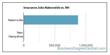Insurance Jobs Nationwide vs. NH