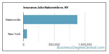 Insurance Jobs Nationwide vs. NY