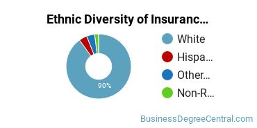 Insurance Majors in NC Ethnic Diversity Statistics