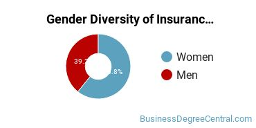 Insurance Majors in OH Gender Diversity Statistics