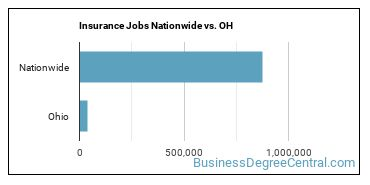 Insurance Jobs Nationwide vs. OH
