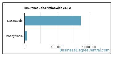 Insurance Jobs Nationwide vs. PA