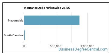Insurance Jobs Nationwide vs. SC