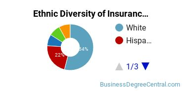 Insurance Majors in TX Ethnic Diversity Statistics