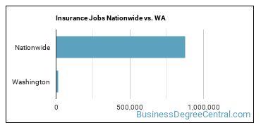 Insurance Jobs Nationwide vs. WA