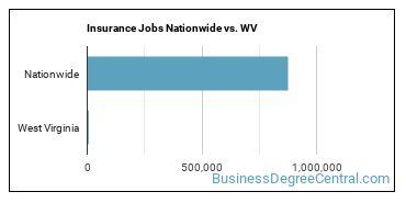 Insurance Jobs Nationwide vs. WV