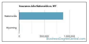 Insurance Jobs Nationwide vs. WY
