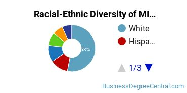 Racial-Ethnic Diversity of MIS Students with Bachelor's Degrees