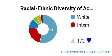 Racial-Ethnic Diversity of Actuarial Science Students with Bachelor's Degrees