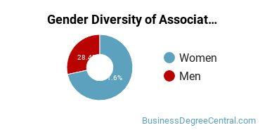 Gender Diversity of Associate's Degrees in Management Science