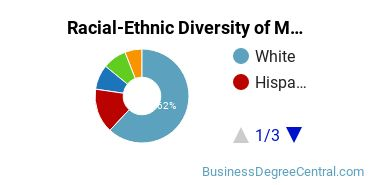 Racial-Ethnic Diversity of Management Science Basic Certificate Students