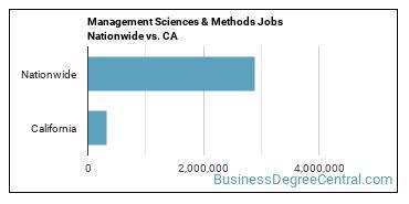 Management Sciences & Methods Jobs Nationwide vs. CA