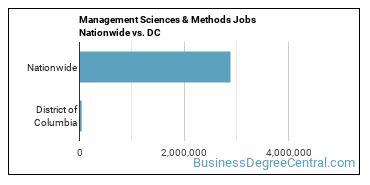 Management Sciences & Methods Jobs Nationwide vs. DC