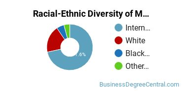 Racial-Ethnic Diversity of Management Science Doctor's Degree Students