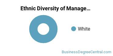 Management Sciences & Methods Majors in ME Ethnic Diversity Statistics
