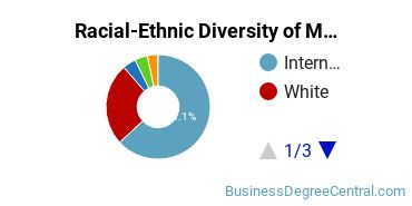 Racial-Ethnic Diversity of Management Science Master's Degree Students