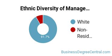 Management Sciences & Methods Majors in MT Ethnic Diversity Statistics