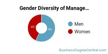 Management Sciences & Methods Majors in NE Gender Diversity Statistics
