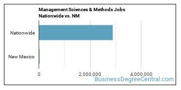 Management Sciences & Methods Jobs Nationwide vs. NM