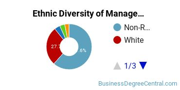 Management Sciences & Methods Majors in NC Ethnic Diversity Statistics