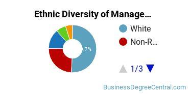 Management Sciences & Methods Majors in OK Ethnic Diversity Statistics