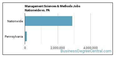 Management Sciences & Methods Jobs Nationwide vs. PA