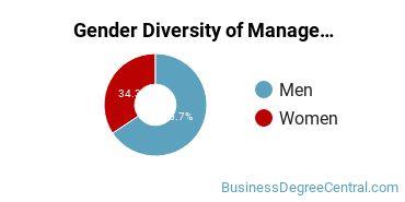 Management Sciences & Methods Majors in TN Gender Diversity Statistics