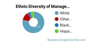 Management Sciences & Methods Majors in WV Ethnic Diversity Statistics