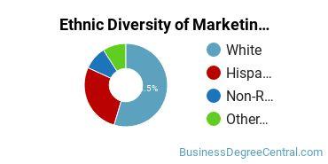 Marketing Majors in AK Ethnic Diversity Statistics