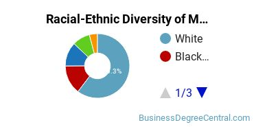 Racial-Ethnic Diversity of Marketing Associate's Degree Students