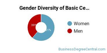 Gender Diversity of Basic Certificates in Marketing