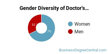 Gender Diversity of Doctor's Degree in Marketing