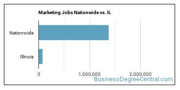 Marketing Jobs Nationwide vs. IL