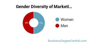 Marketing Majors in IA Gender Diversity Statistics
