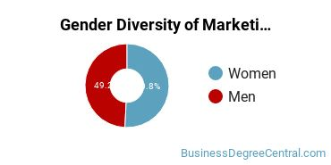 Marketing Majors in KY Gender Diversity Statistics