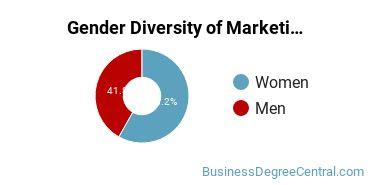 Marketing Majors in MA Gender Diversity Statistics