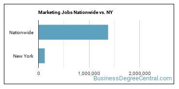 Marketing Jobs Nationwide vs. NY