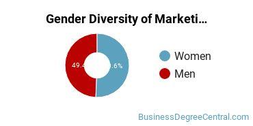 Marketing Majors in NC Gender Diversity Statistics