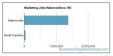 Marketing Jobs Nationwide vs. NC
