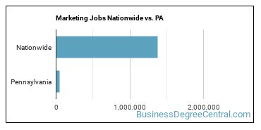 Marketing Jobs Nationwide vs. PA