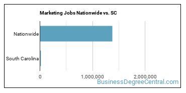 Marketing Jobs Nationwide vs. SC