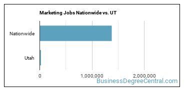Marketing Jobs Nationwide vs. UT