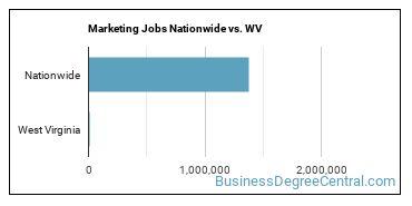 Marketing Jobs Nationwide vs. WV